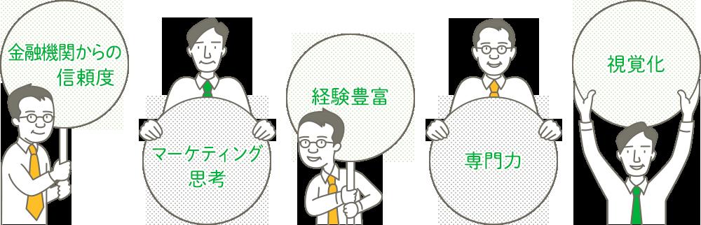 金融機関からの信頼度 マーケティング思考 経験豊富 専門力 視覚化